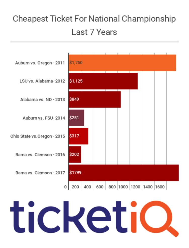 Clemson-Alabama ticket prices at all-time highs